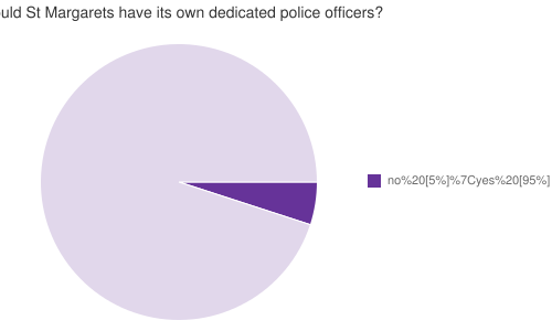 Should St Margarets have its own dedicated police officers?